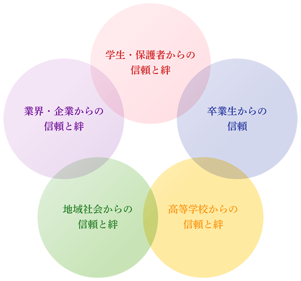 5つの信頼と絆